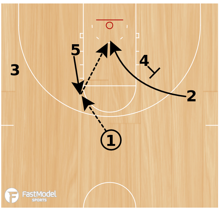 Basketball Play - Play of the Day 01-10-2011: Baseline Flex