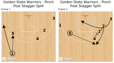 Basketball Play - Golden State Warriors - Pinch Post Stagger Split