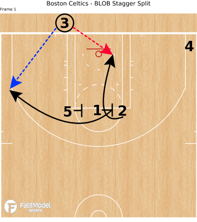 Basketball Play - Boston Celtics - BLOB Stagger Split