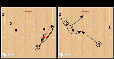 Basketball Play - Utah Jazz - PNP Stagger Split