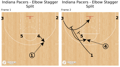 Basketball Play - Indiana Pacers - Elbow Stagger Split