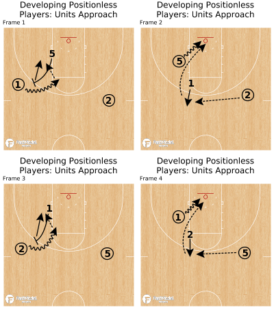 Basketball Play - Developing Positionless Players: Units Approach