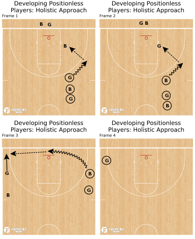 Basketball Play - Developing Positionless Players: Holistic Approach
