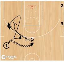 Basketball Play - Double Drag Pin
