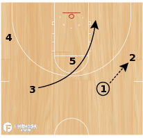 Basketball Play - X Action for Three