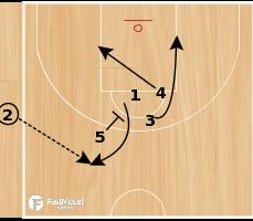 Basketball Play - SPAIN SIDE OB