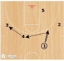 Basketball Play - Swing Post