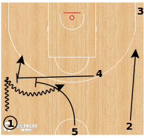 Basketball Play - Umana Reyer Venezia - Double Drag STS
