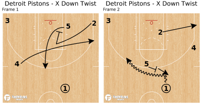 Basketball Play - Detroit Pistons - X Down Twist