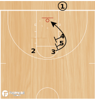 Basketball Play - Curl
