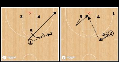 Basketball Play - Kansas Jayhawks - Clear