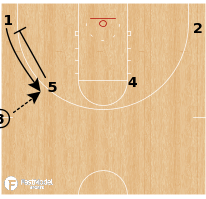 Basketball Play - San Antonio Spurs - Pin Down Ball Screen Pop