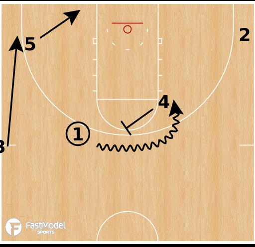 Basketball Play - San Antonio Spurs - Pin Down Ball Screen Pop