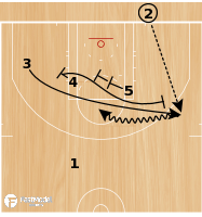 Basketball Play - Double Punch