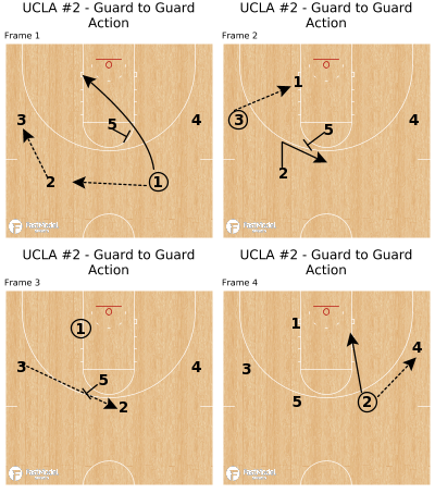 Basketball Play - UCLA #2 - Guard to Guard Action