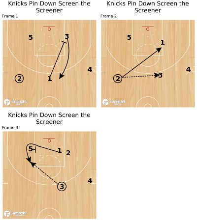 Basketball Play - Knicks Pin Down Screen the Screener