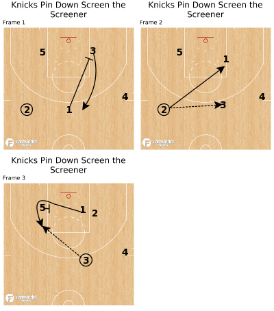 Basketball Play - Knicks Pin Down Screen the Screener