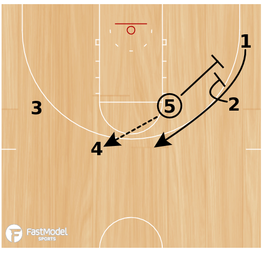 Basketball Play - Rip Stagger Chicago