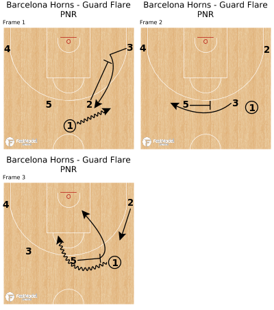 Basketball Play - Barcelona Horns - Guard Flare PNR