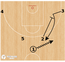 Basketball Play - Barcelona Horns - Guard Flare PNR