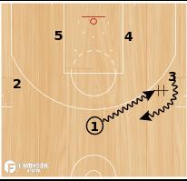 Basketball Play - Denver DHO Ball Screen