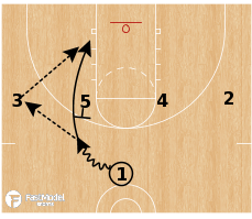 Basketball Play - Jerry Sloan Utah Series