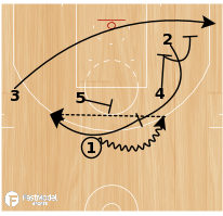 Basketball Play - Warrios Ball Screen-Flare