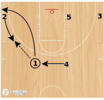 Basketball Play - Bobcat Misdirection