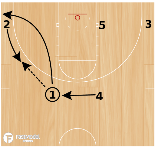 Basketball Play - Bobcat Misdirection