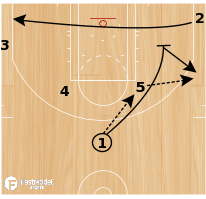 Basketball Play - Play of the Day 03-04-2011: Elbow-Double