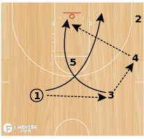 Basketball Play - Bulls X Lob