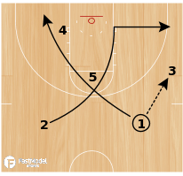 Basketball Play - Point Guard Double Back