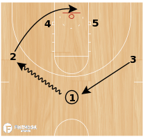 Basketball Play - Single/Double