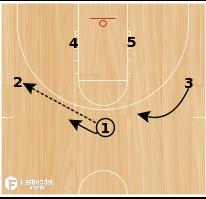Basketball Play - Overload
