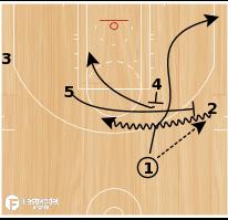 Basketball Play - UCLA Punch