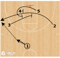 Basketball Play - NC Central - Cross Elevator