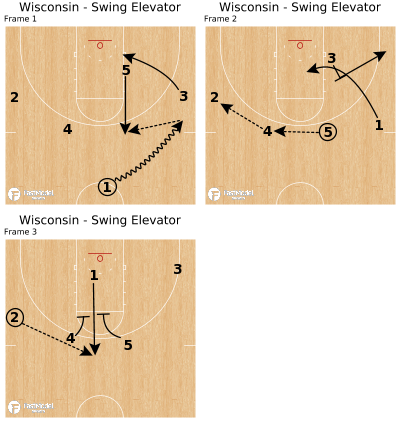 Basketball Play - Wisconsin - Swing Elevator