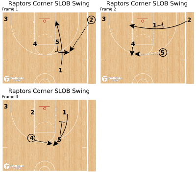 Basketball Play - Raptors Corner SLOB Swing
