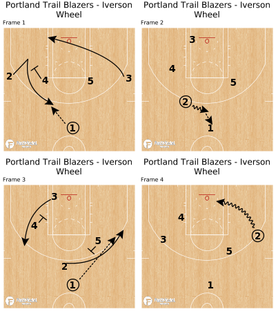 Basketball Play - Portland Trail Blazers - Iverson Wheel