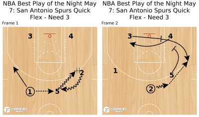 Basketball Play - NBA Best Play of the Night May 7: San Antonio Spurs Quick Flex - Need 3