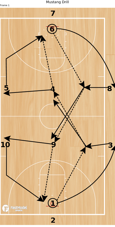 Basketball Play - Mustang Drill