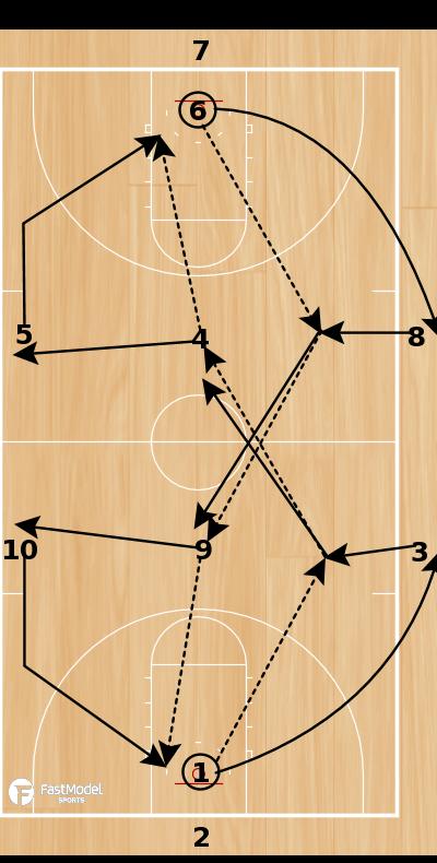 Basketball Play - Mustang Drill