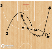 Basketball Play - Besiktas - Double Screen Entries