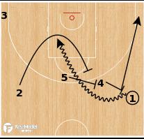 Basketball Play - Besiktas - Double Screen Entries