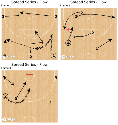 Basketball Play - Spread Series - Flow