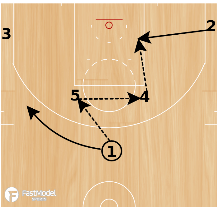 Basketball Play - Horns Punch 2
