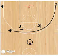Basketball Play - Horns Loop Fist