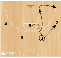 Basketball Play - On/Ball to Backflare