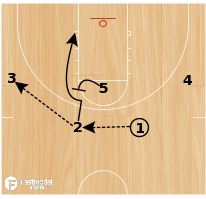 Basketball Play - Chin Weakside