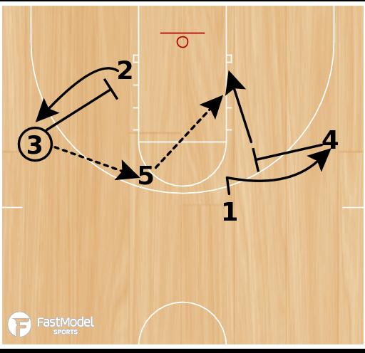 Basketball Play - Chin Weakside